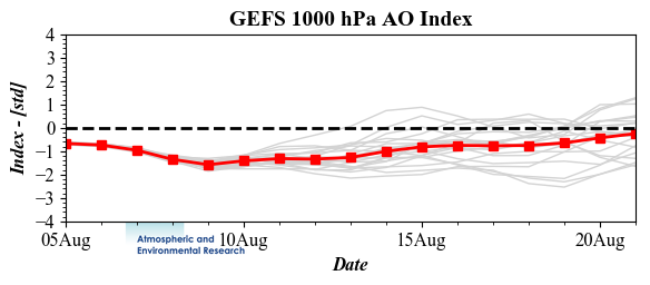 AO Blog Update | AER | Weather Risk Assessment