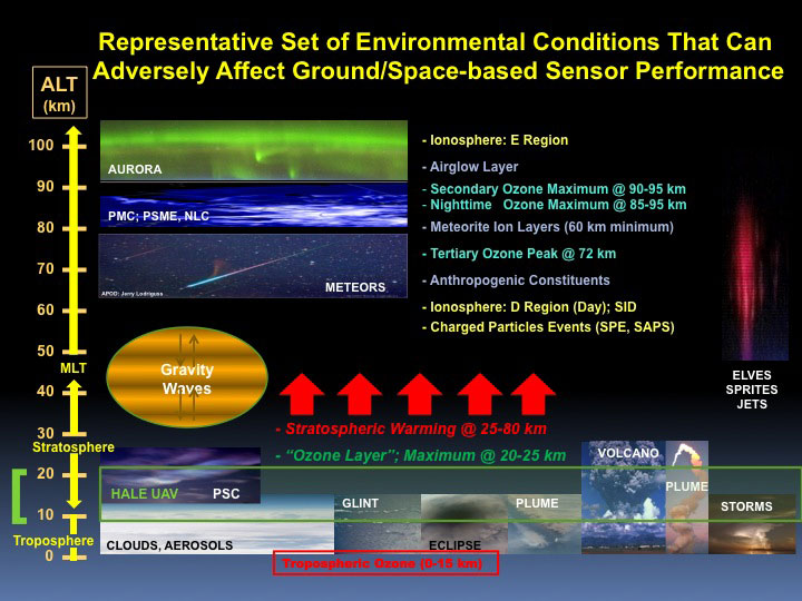 Phenomenon-based events that can adversely affect an asset's sensor performances. Adverse terrestrial weather events are also depicted.